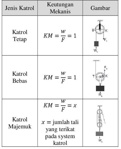 Usaha Energi Dan Pesawat Sederhana Fisika Indonesia
